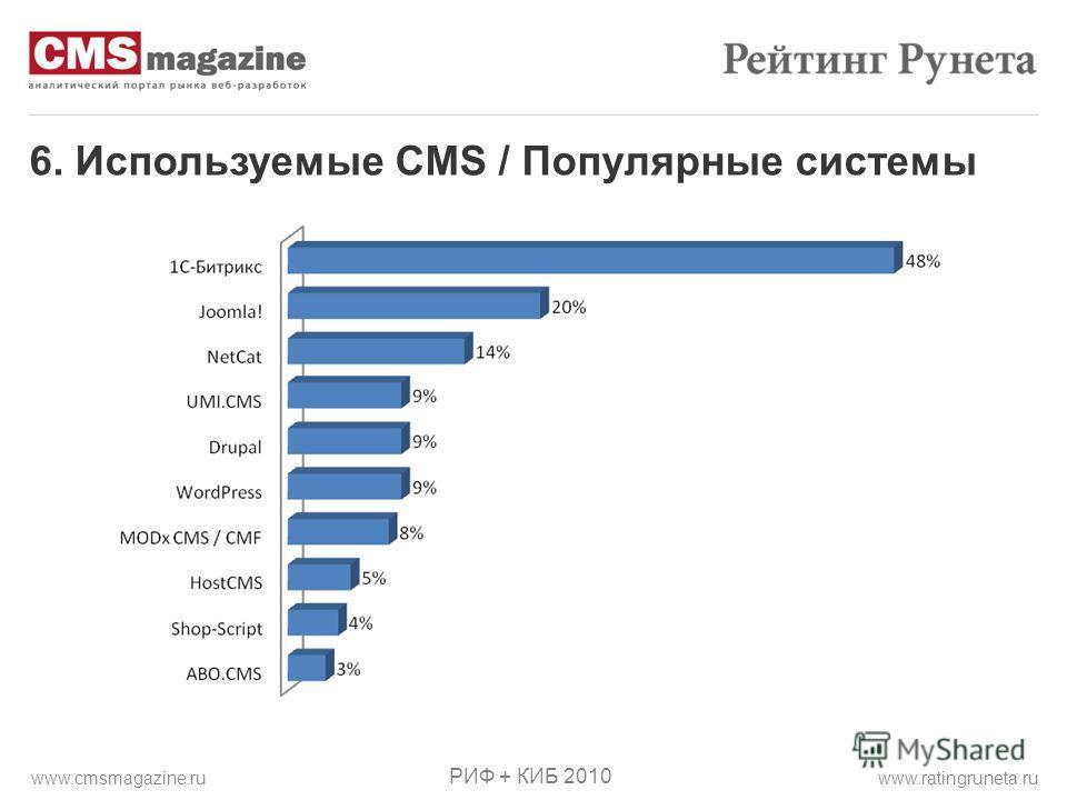 6. Используемые CMS / Популярные системы РИФ + КИБ 2010 www.ratingruneta.ruwww.cmsmagazine.ru