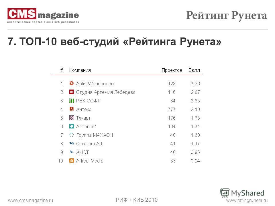 7. ТОП-10 веб-студий «Рейтинга Рунета» РИФ + КИБ 2010 www.ratingruneta.ruwww.cmsmagazine.ru