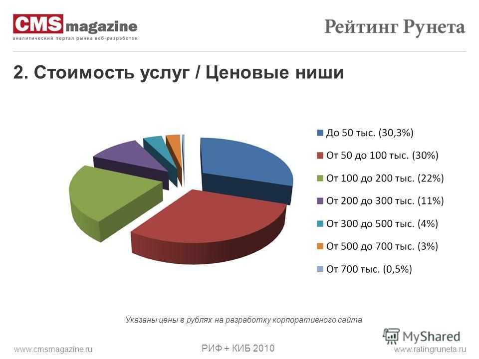 2. Стоимость услуг / Ценовые ниши РИФ + КИБ 2010 www.ratingruneta.ruwww.cmsmagazine.ru Указаны цены в рублях на разработку корпоративного сайта