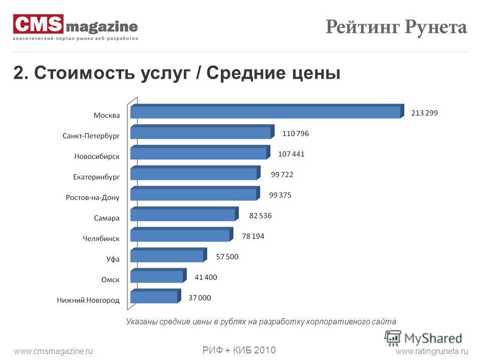 2. Стоимость услуг / Средние цены РИФ + КИБ 2010 www.ratingruneta.ruwww.cmsmagazine.ru Указаны средние цены в рублях на разработку корпоративного сайта