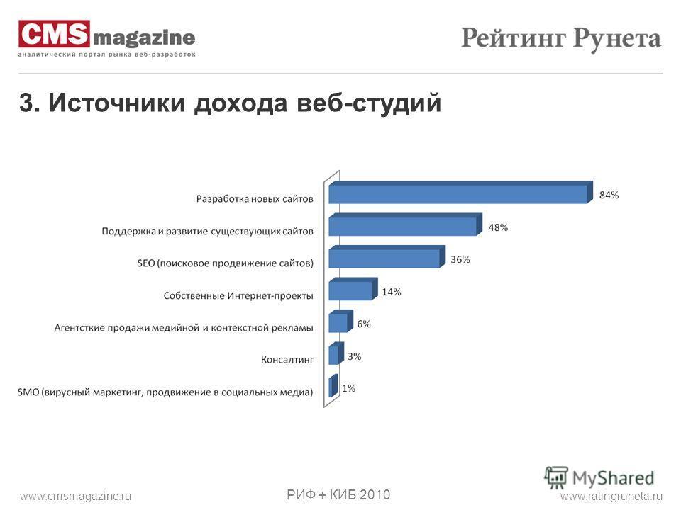 3. Источники дохода веб-студий РИФ + КИБ 2010 www.ratingruneta.ruwww.cmsmagazine.ru