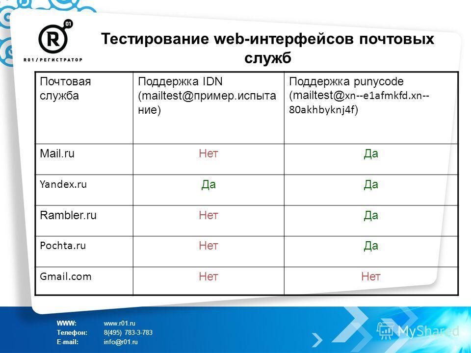 Тестирование web-интерфейсов почтовых служб WWW:www.r01.ru Телефон:8(495) 783-3-783 E-mail:info@r01.ru Почтовая служба Поддержка IDN (mailtest@пример.испыта ние) Поддержка punycode (mailtest@ xn--e1afmkfd.xn-- 80akhbyknj4f ) Mail.ruНетДа Yandex.ru Да