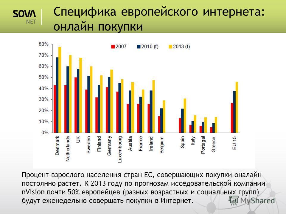 Специфика европейского интернета: онлайн покупки Процент взрослого населения стран ЕС, совершающих покупки оналайн постоянно растет. К 2013 году по прогнозам исседовательской компании nVision почти 50% европейцев (разных возрастных и социальных групп