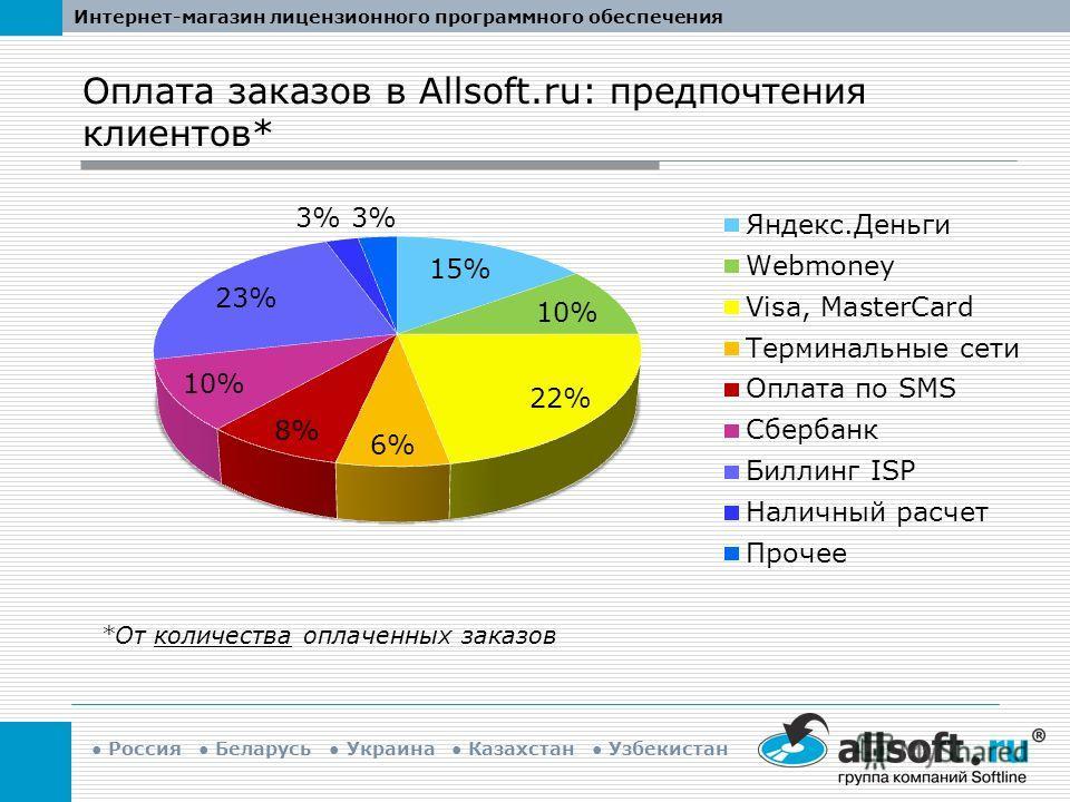 Интернет-магазин лицензионного программного обеспечения Россия Беларусь Украина Казахстан Узбекистан Оплата заказов в Allsoft.ru: предпочтения клиентов* *От количества оплаченных заказов