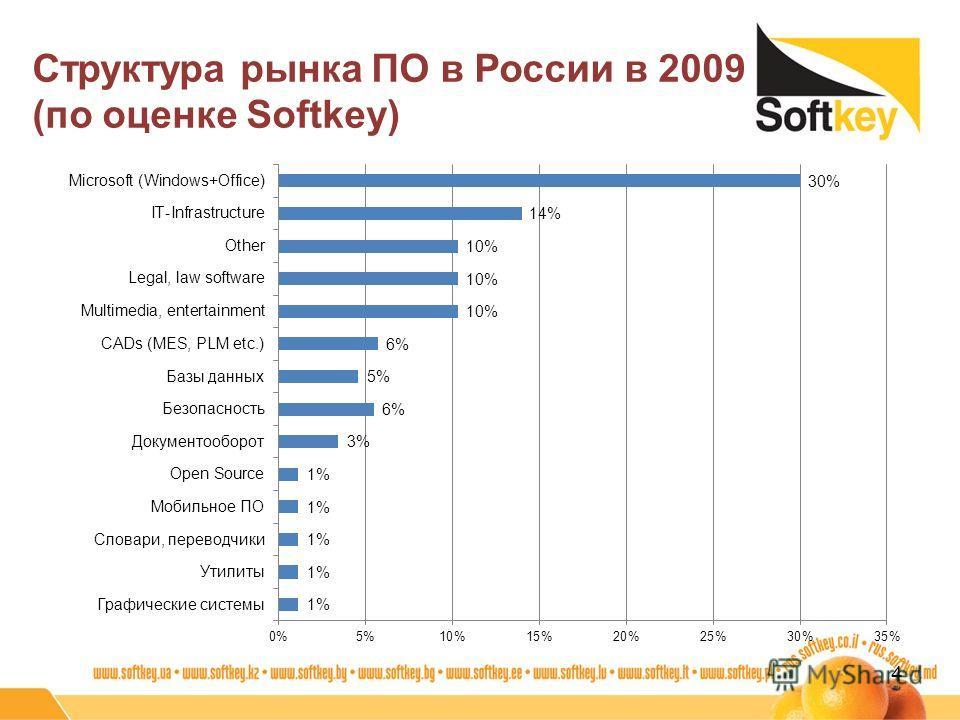 Структура рынка ПО в России в 2009 (по оценке Softkey) 4