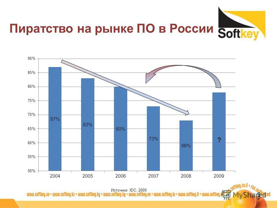 Пиратство на рынке ПО в России 5 ? Источник: IDC, 2009