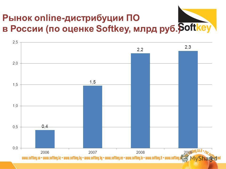 Рынок online-дистрибуции ПО в России (по оценке Softkey, млрд руб.) 6