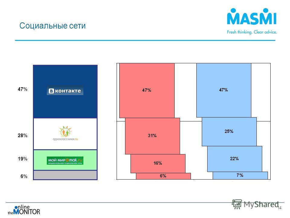 14 Социальные сети 47% 28% 19% 6%