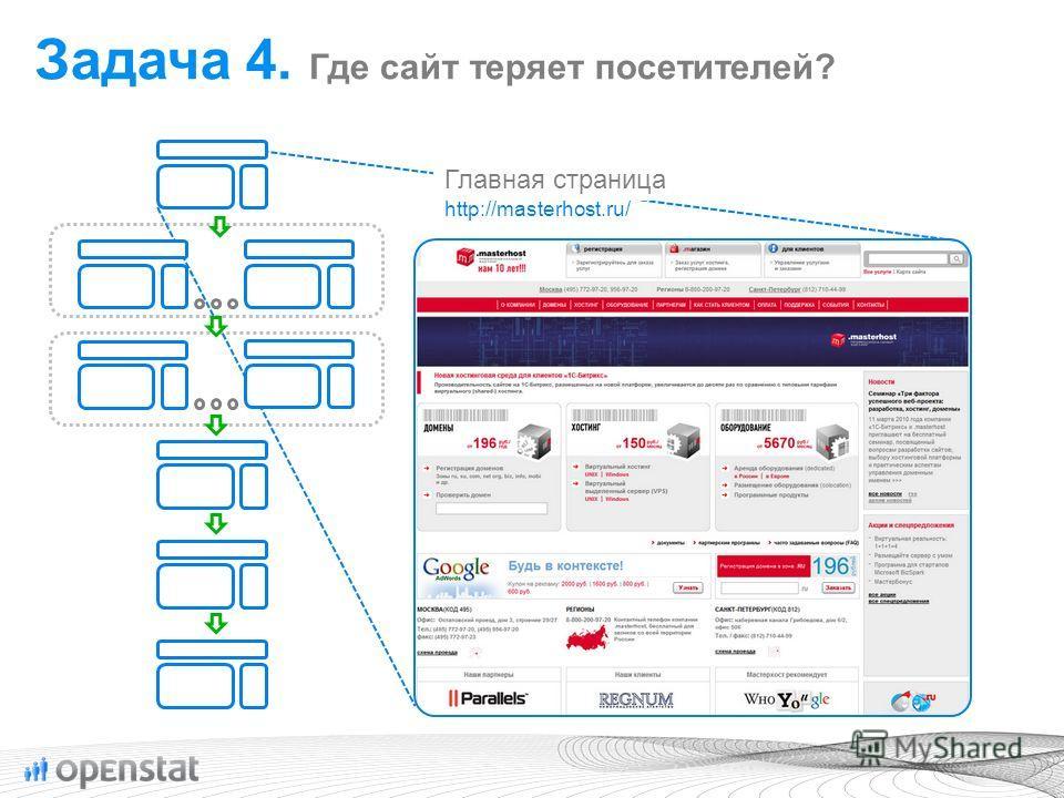 Главная страница http://masterhost.ru/ Задача 4. Где сайт теряет посетителей?
