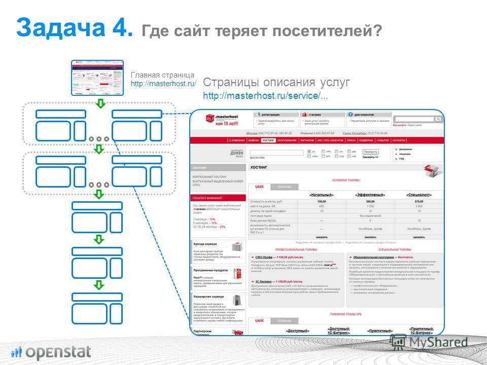 Главная страница http://masterhost.ru/ Страницы описания услуг http://masterhost.ru/service/... Задача 4. Где сайт теряет посетителей?