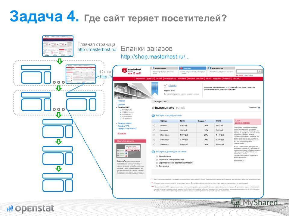 Страницы описания услуг http://masterhost.ru/services/... Главная страница http://masterhost.ru/ Бланки заказов http://shop.masterhost.ru/... Задача 4. Где сайт теряет посетителей?