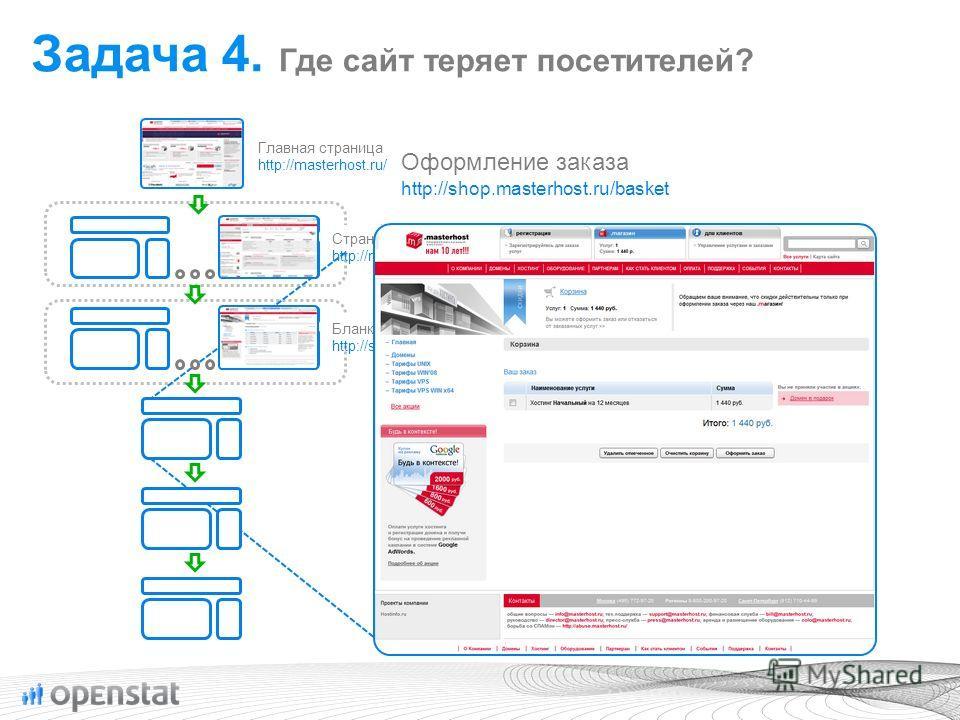 Бланки заказов http://shop.masterhost.ru/... Страницы описания услуг http://masterhost.ru/services/... Главная страница http://masterhost.ru/ Оформление заказа http://shop.masterhost.ru/basket Задача 4. Где сайт теряет посетителей?