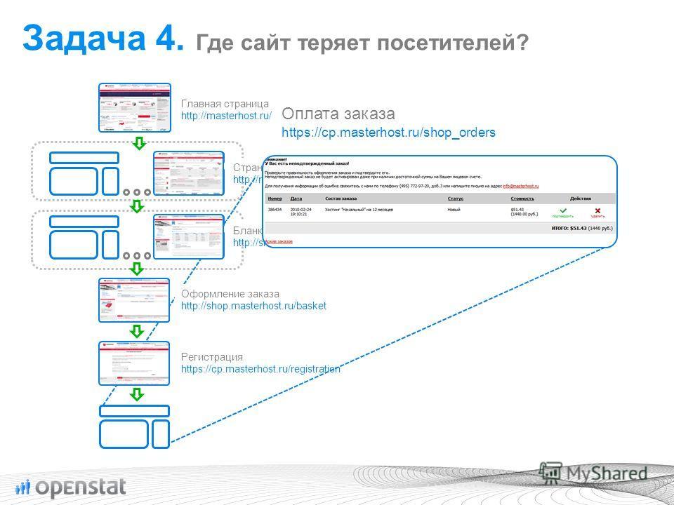 Оформление заказа http://shop.masterhost.ru/basket Бланки заказов http://shop.masterhost.ru/... Страницы описания услуг http://masterhost.ru/services/... Главная страница http://masterhost.ru/ Регистрация https://cp.masterhost.ru/registration Оплата