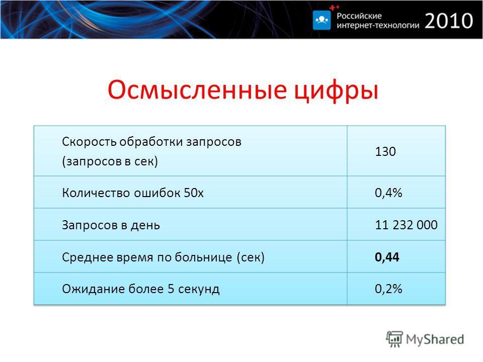 Осмысленные цифры