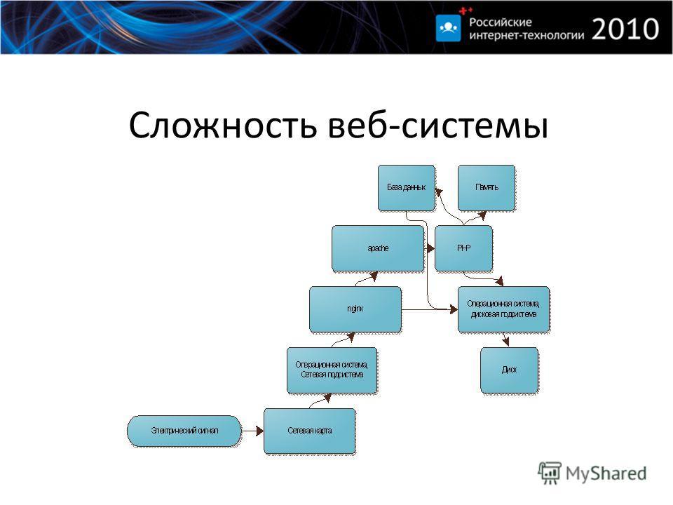 Сложность веб-системы