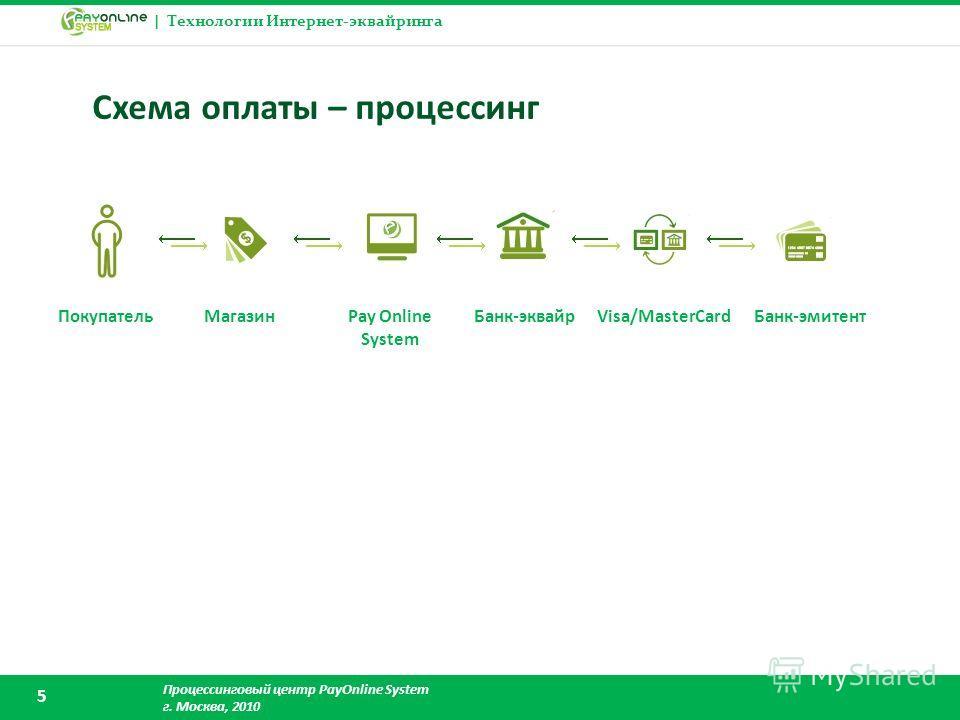 | Технологии Интернет-эквайринга Процессинговый центр PayOnline System г. Москва, 2010 5 Схема оплаты – процессинг ПокупательМагазинPay Online System Банк-эквайрVisa/MasterCardБанк-эмитент