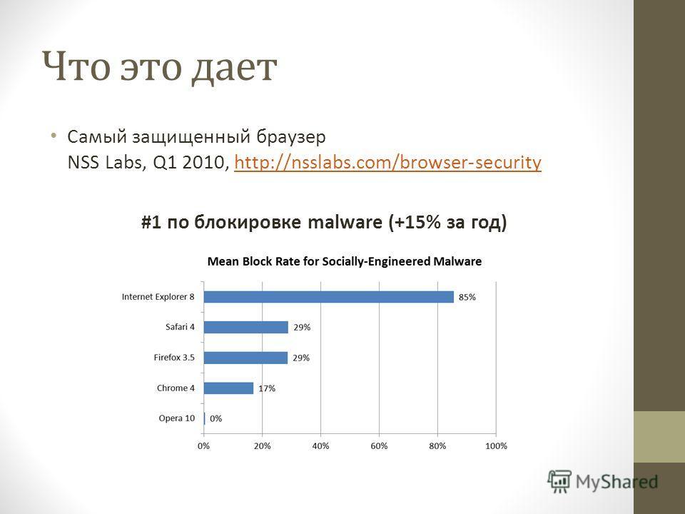 Что это дает Самый защищенный браузер NSS Labs, Q1 2010, http://nsslabs.com/browser-securityhttp://nsslabs.com/browser-security #1 по блокировке malware (+15% за год)