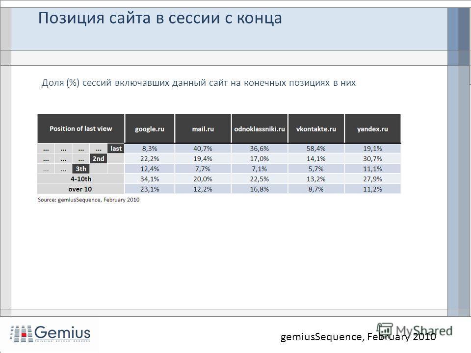 gemiusSequence, February 2010 Доля (%) сессий включавших данный сайт на конечных позициях в них Позиция сайта в сессии с конца