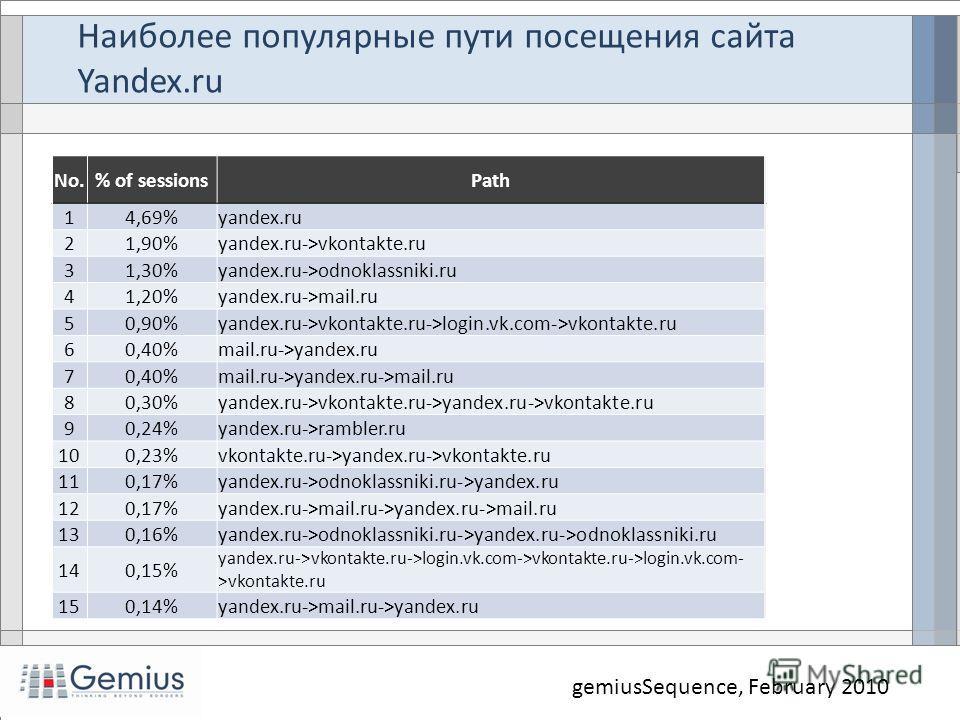 Наиболее популярные пути посещения сайта Yandex.ru gemiusSequence, February 2010 No.% of sessionsPath 14,69%yandex.ru 21,90%yandex.ru->vkontakte.ru 31,30%yandex.ru->odnoklassniki.ru 41,20%yandex.ru->mail.ru 50,90%yandex.ru->vkontakte.ru->login.vk.com