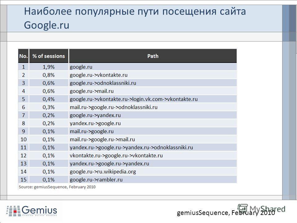 Наиболее популярные пути посещения сайта Google.ru gemiusSequence, February 2010