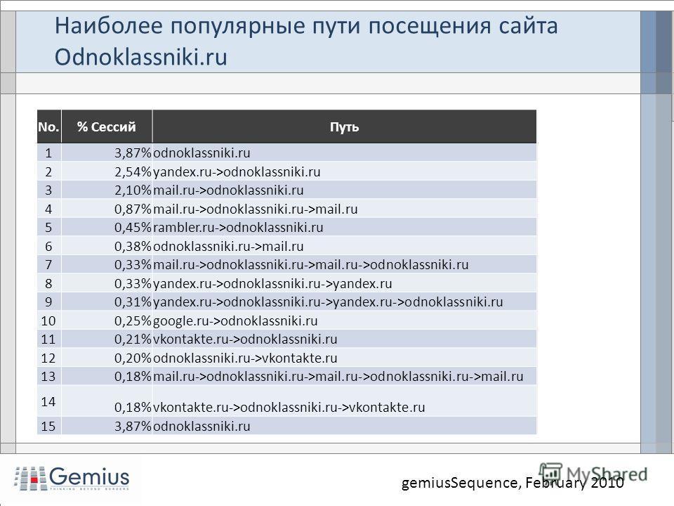 Наиболее популярные пути посещения сайта Odnoklassniki.ru gemiusSequence, February 2010 No.% СессийПуть 1 3,87%odnoklassniki.ru 2 2,54%yandex.ru->odnoklassniki.ru 3 2,10%mail.ru->odnoklassniki.ru 4 0,87%mail.ru->odnoklassniki.ru->mail.ru 5 0,45%rambl