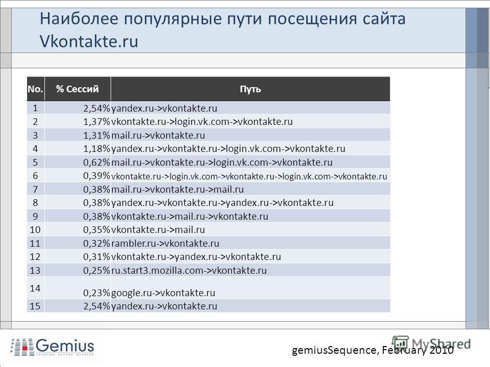 Наиболее популярные пути посещения сайта Vkontakte.ru gemiusSequence, February 2010 No.% СессийПуть 1 2,54%yandex.ru->vkontakte.ru 2 1,37%vkontakte.ru->login.vk.com->vkontakte.ru 3 1,31%mail.ru->vkontakte.ru 4 1,18%yandex.ru->vkontakte.ru->login.vk.c