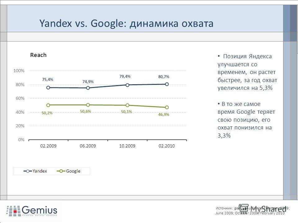 Позиция Яндекса улучшается со временем, он растет быстрее, за год охват увеличился на 5,3% В то же самое время Google теряет свою позицию, его охват понизился на 3,3% Источник: gemiusAudience, February 2009; June 2009; October 2009, February 2010 Yan