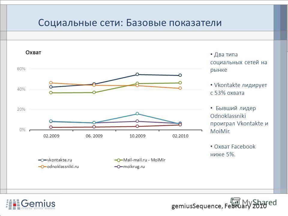 Социальные сети: Базовые показатели Два типа социальных сетей на рынке Vkontakte лидирует с 53% охвата Бывший лидер Odnoklassniki проиграл Vkontakte и MoiMir. Охват Facebook ниже 5%. gemiusSequence, February 2010