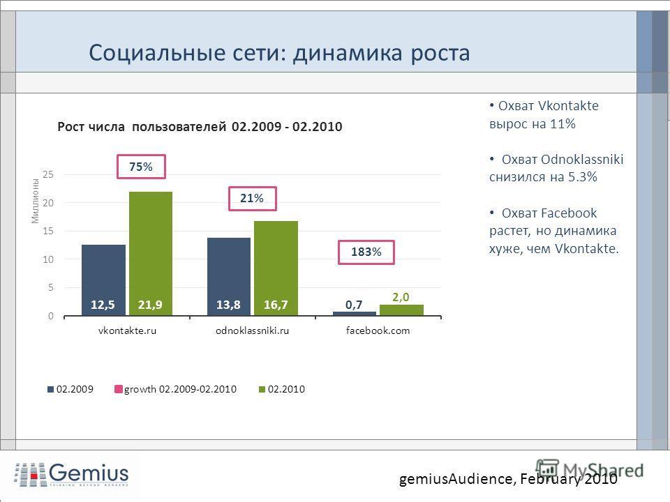 Социальные сети: динамика роста Охват Vkontakte вырос на 11% Охват Odnoklassniki снизился на 5.3% Охват Facebook растет, но динамика хуже, чем Vkontakte. gemiusAudience, February 2010