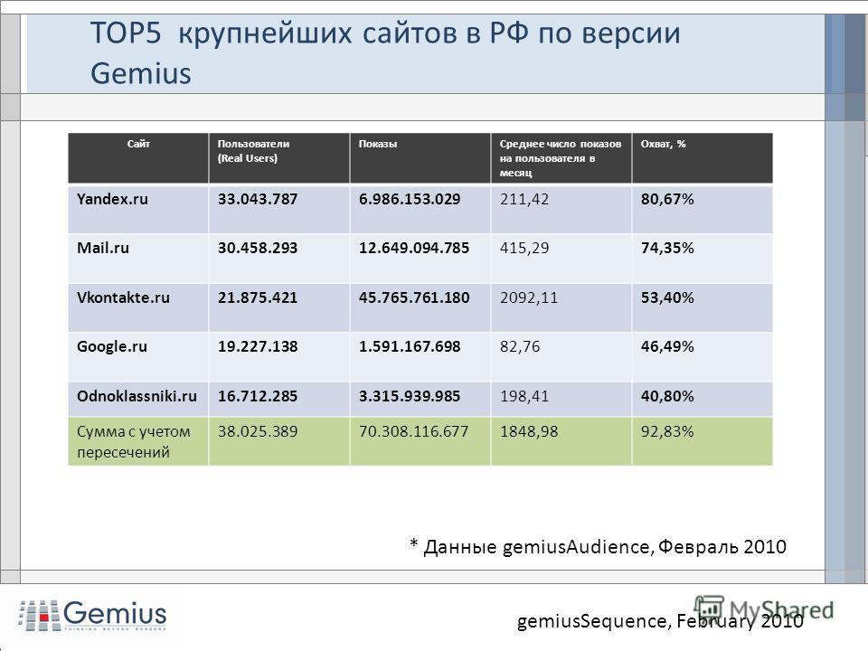 TOP5 крупнейших сайтов в РФ по версии Gemius gemiusSequence, February 2010 СайтПользователи (Real Users) ПоказыСреднее число показов на пользователя в месяц Охват, % Yandex.ru33.043.7876.986.153.029211,4280,67% Mail.ru30.458.29312.649.094.785415,2974