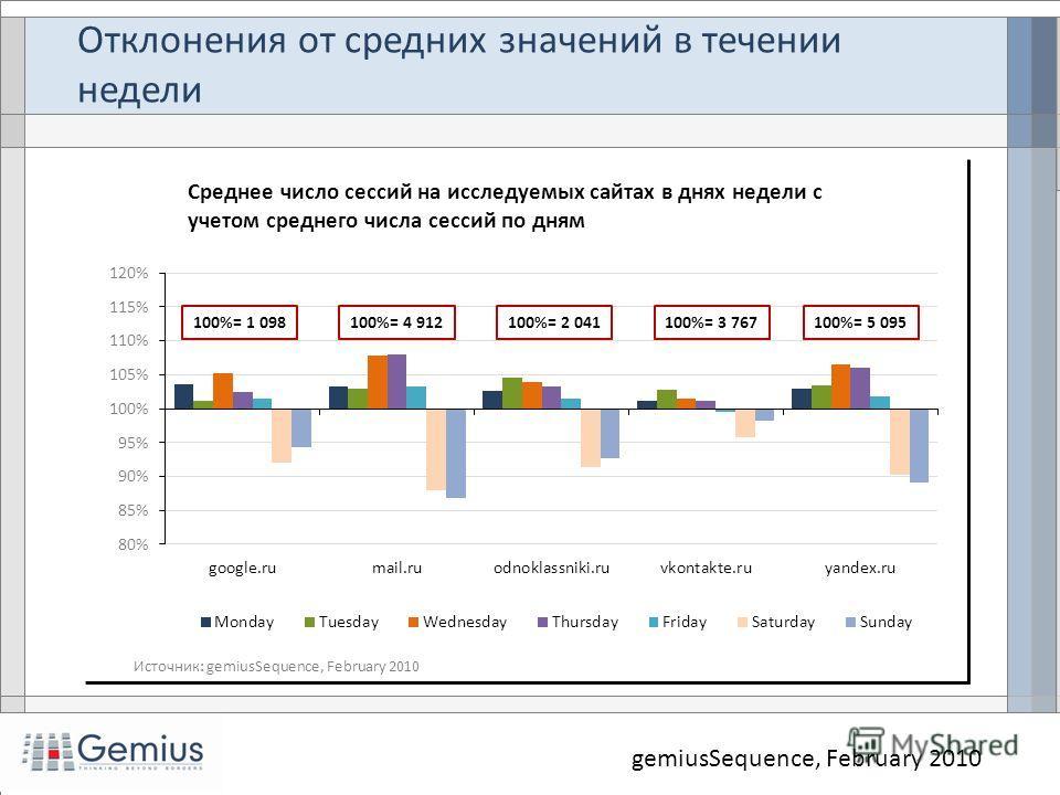 Отклонения от средних значений в течении недели gemiusSequence, February 2010 100%= 1 098100%= 4 912100%= 2 041100%= 3 767100%= 5 095