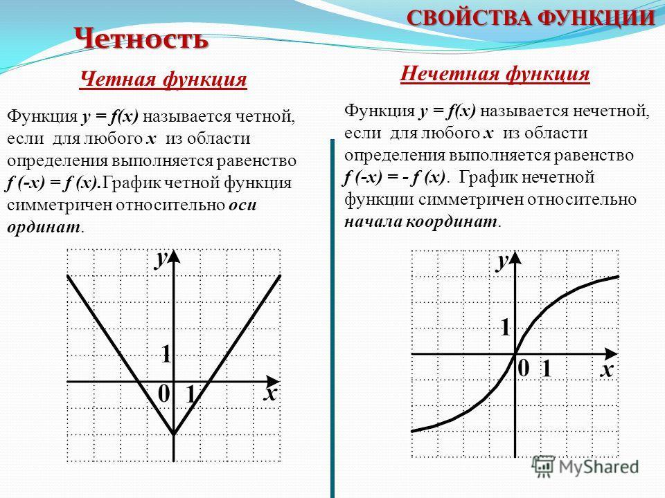 Нулем функции y = f (x) называется такое значение аргумента x 0, при котором функция обращается в нуль: f (x 0 ) = 0. Нули функции - абсциссы точек пересечения с Ох. Нули функции x 1,x 2 - нули функции СВОЙСТВА ФУНКЦИИ