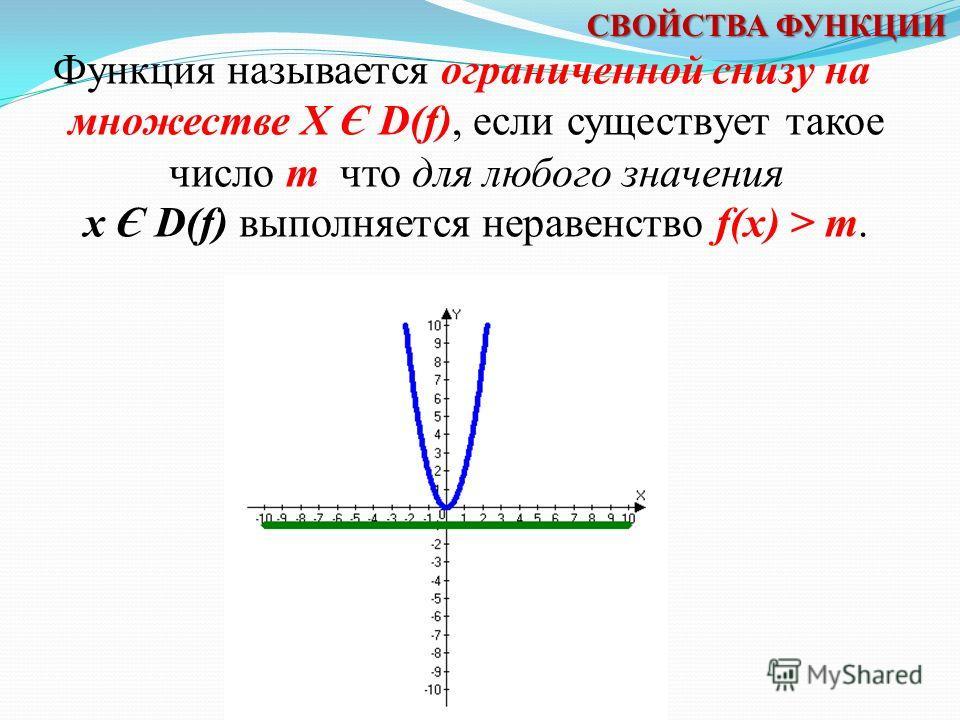 Функцию у = f(x) называют убывающей на множестве X Є D(f), если для любых двух элементов x 1 и х 2 множества Х, таких, что x 1 f(x 2 ). СВОЙСТВА ФУНКЦИИ