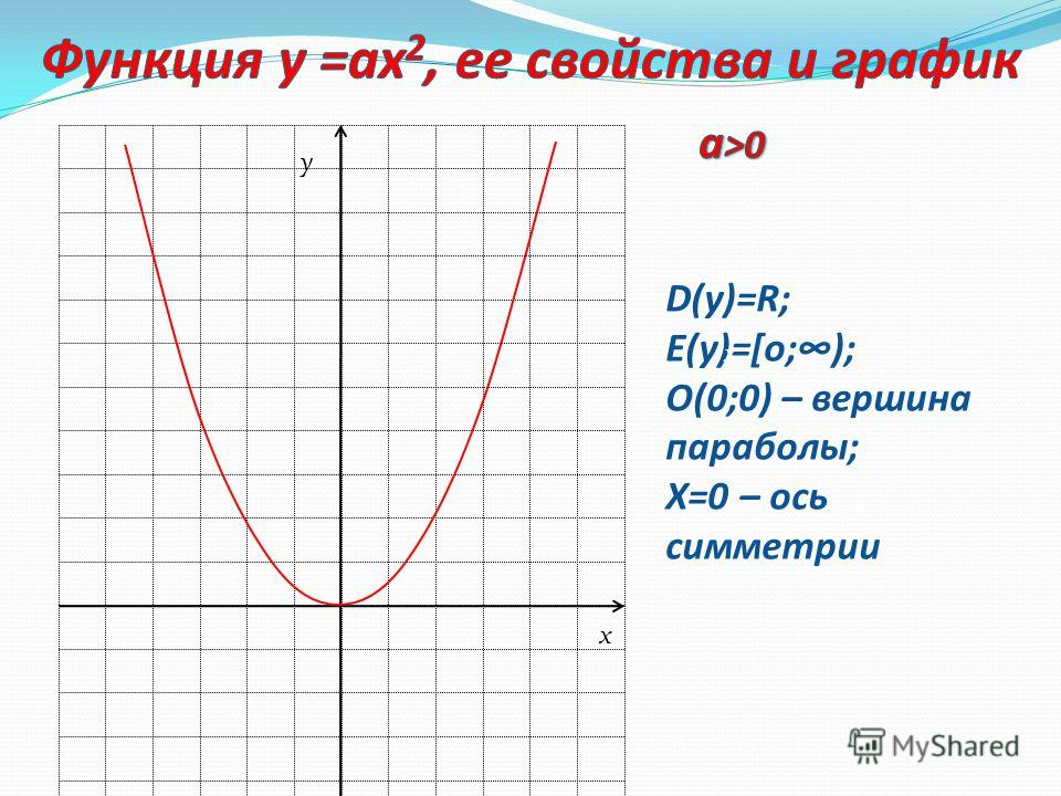 Слово «парабола» греческое, в переводе –«сравнение». Эта кривая была открыта математиками древнегреческой школы, примерно в 4 в до н.э. Термин «парабола» ввел Апполоний Пергский из г. Пергам (Малая Азия), живший в III веке до н.э. Он показал, что пар