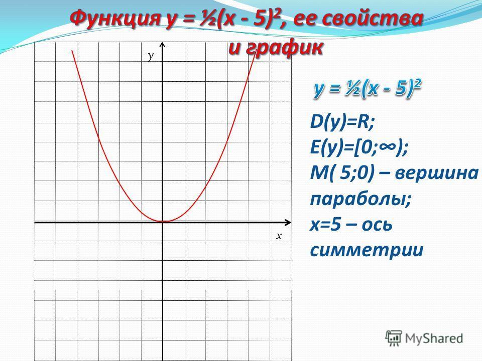 Графиком функции у = а (х - т) 2 является парабола, которую можно получить из графика функции у = ах 2 с помощью параллельного переноса вдоль оси х на т единиц вправо, если т>0, или на –т единиц влево, если т