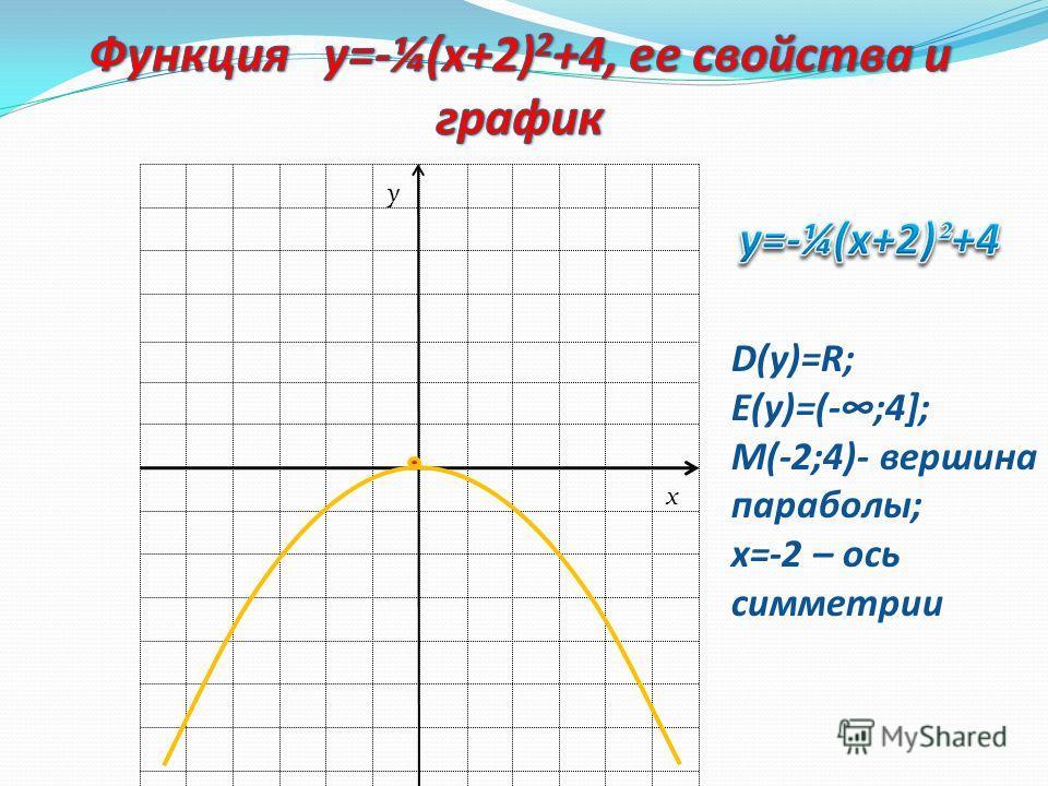 Графиком функции у = а (х - т) 2 + n является парабола, которую можно получить из графика функции у = ах 2 с помощью двух параллельных переносов: сдвига вдоль оси х на т единиц вправо, если т>0, или на – т единиц влево, если т 0, или на – n единиц вн