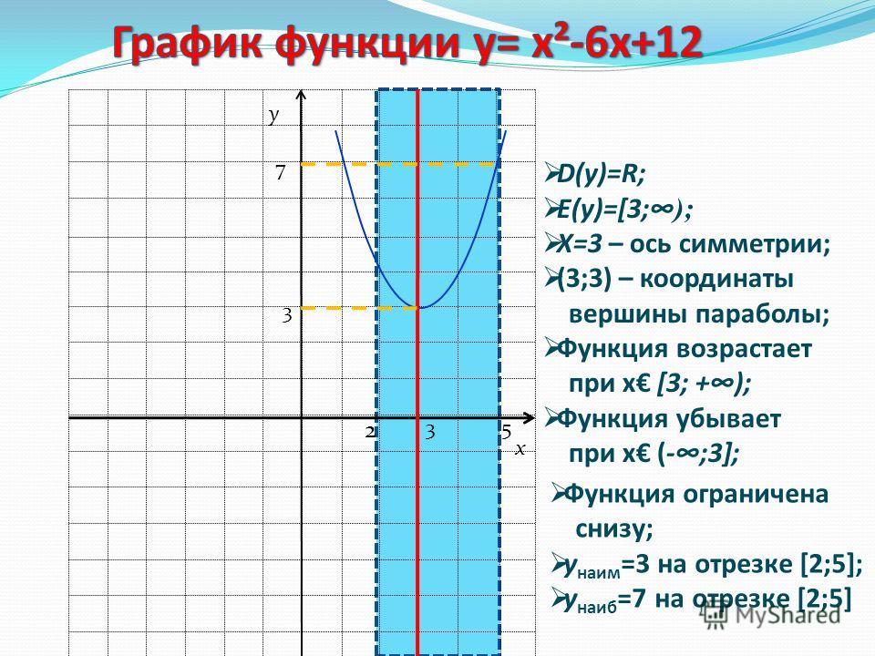 Алгоритм построения графика функции у = ах 2 + bх +с. 1. Определить направление ветвей параболы. 2. Найти координаты вершины параболы (т; п). 3. Провести ось симметрии. 4. Определить точки пересечения графика функции с осью О х, т.е. найти нули функц