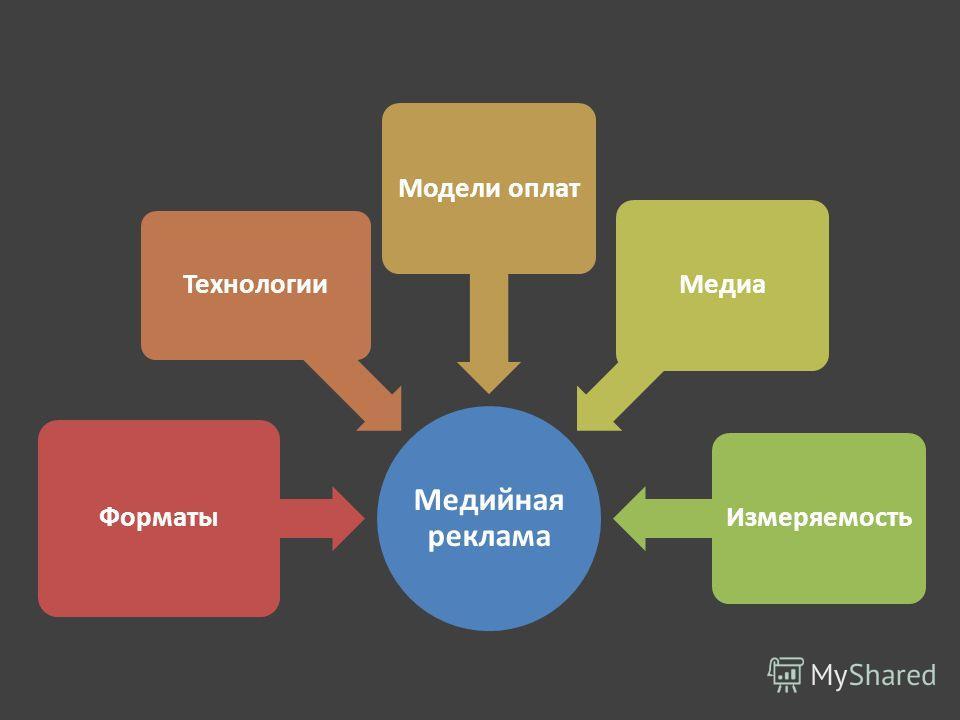 Медийная реклама Форматы Технологии Модели оплатМедиаИзмеряемость