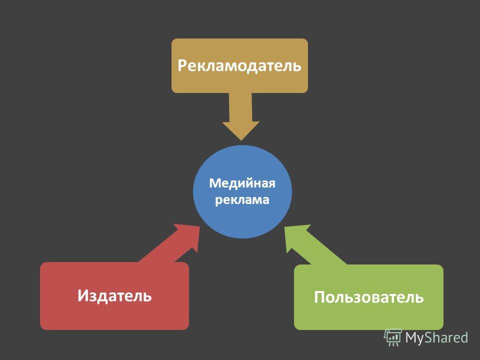 Медийная реклама Издатель Рекламодатель Пользователь