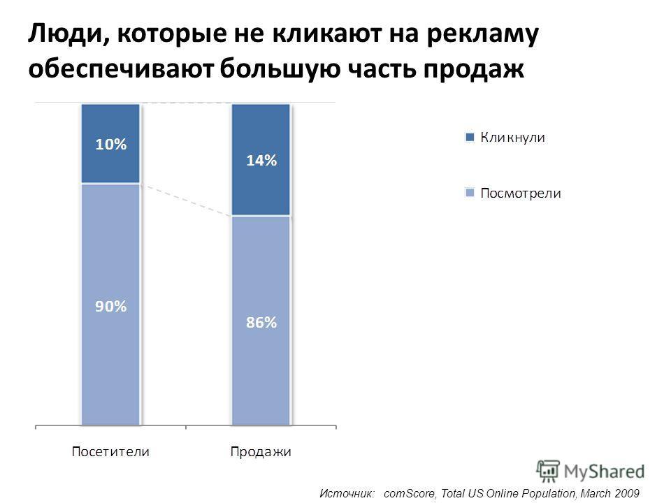 Источник: comScore, Total US Online Population, March 2009 Люди, которые не кликают на рекламу обеспечивают большую часть продаж