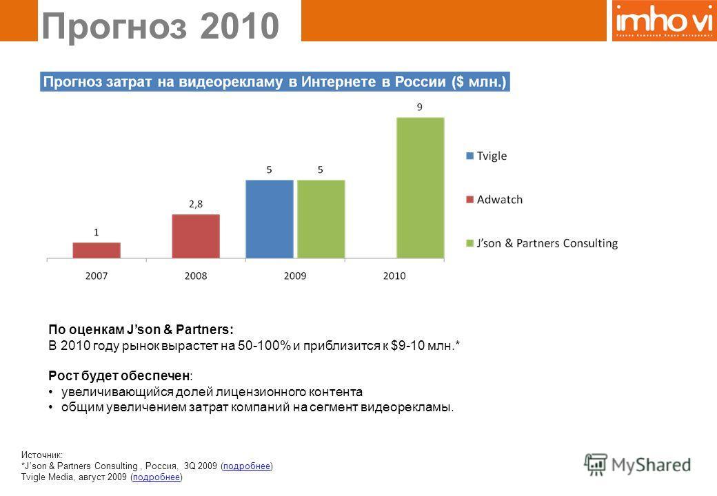 Прогноз 2010 Источник: *Json & Partners Consulting, Россия, 3Q 2009 (подробнее)подробнее Tvigle Media, август 2009 (подробнее)подробнее По оценкам Json & Partners: В 2010 году рынок вырастет на 50-100% и приблизится к $9-10 млн.* Рост будет обеспечен