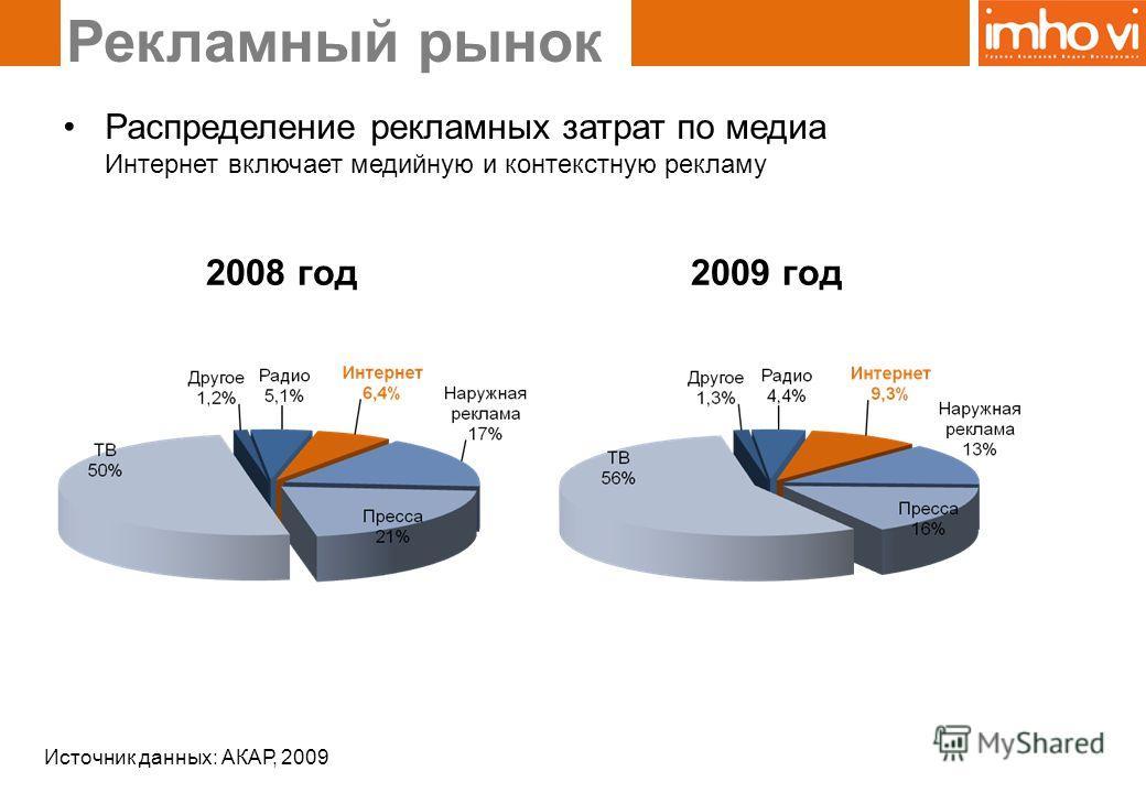 Рекламный рынок 2008 год2009 год Распределение рекламных затрат по медиа Интернет включает медийную и контекстную рекламу Источник данных: АКАР, 2009