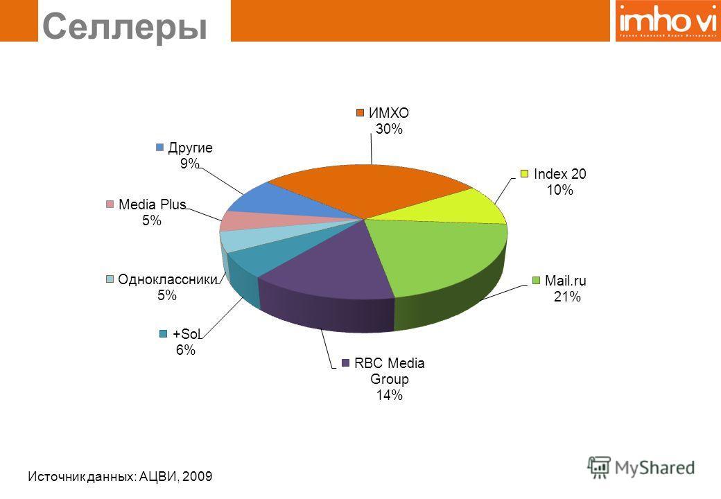 Селлеры Источник данных: АЦВИ, 2009