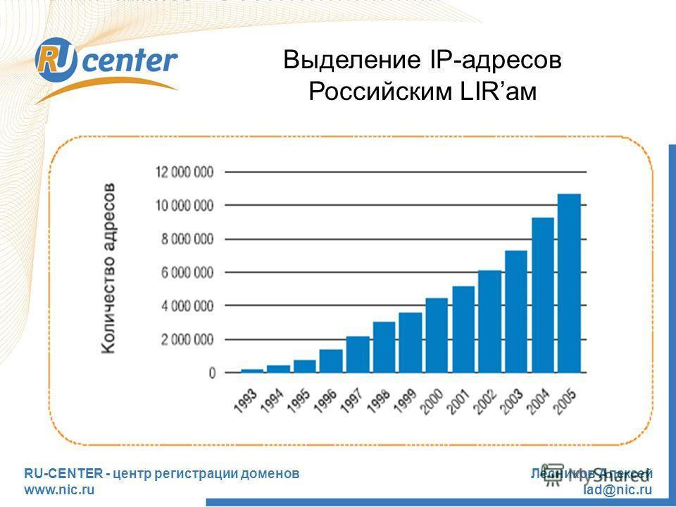 RU-CENTER - центр регистрации доменов www.nic.ru Лесников Алексей lad@nic.ru Выделение IP-адресов Российским LIRам