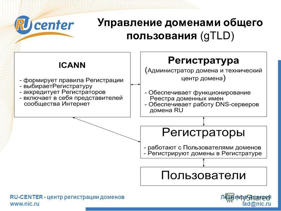 RU-CENTER - центр регистрации доменов www.nic.ru Лесников Алексей lad@nic.ru Управление доменами общего пользования (gTLD)