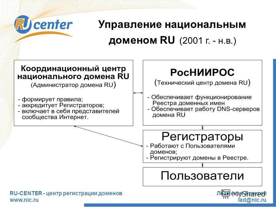 RU-CENTER - центр регистрации доменов www.nic.ru Лесников Алексей lad@nic.ru Управление национальным доменом RU (2001 г. - н.в.)
