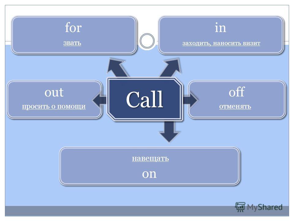 off отменять out on for звать навещать просить о помощи in заходить, наносить визит Call Call