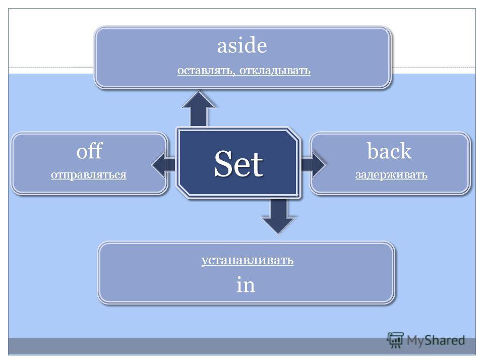 back задерживать off in aside оставлять, откладывать устанавливать отправляться Set Set