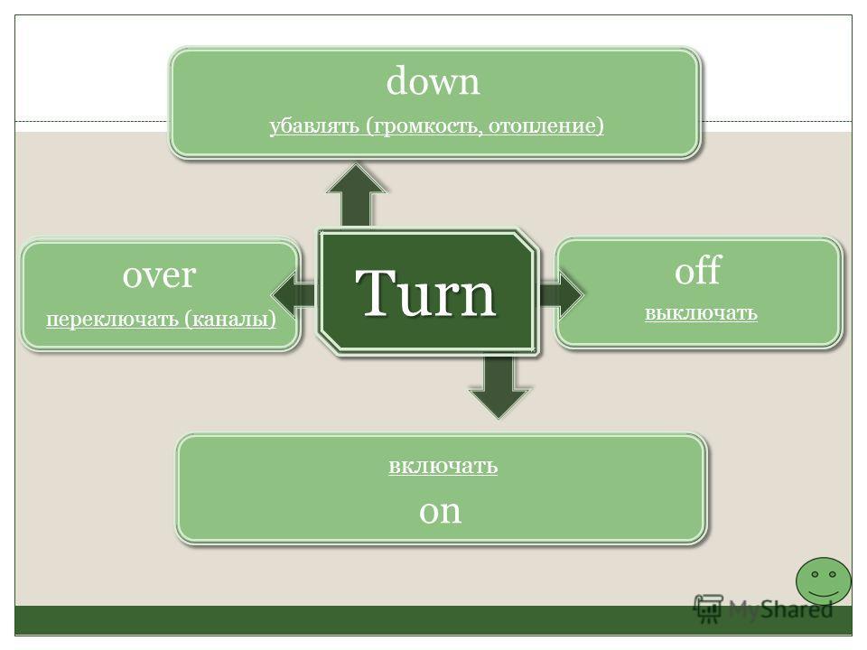 off выключать over on down убавлять (громкость, отопление) включать переключать (каналы) Turn Turn