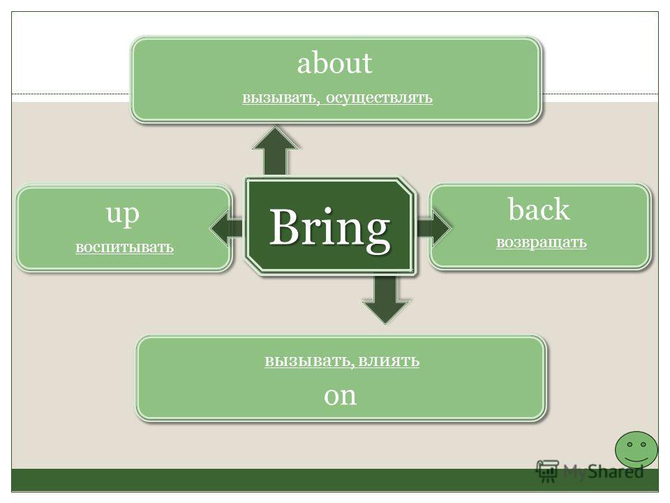 back возвращать up on about вызывать, осуществлять вызывать, влиять воспитывать Bring Bring